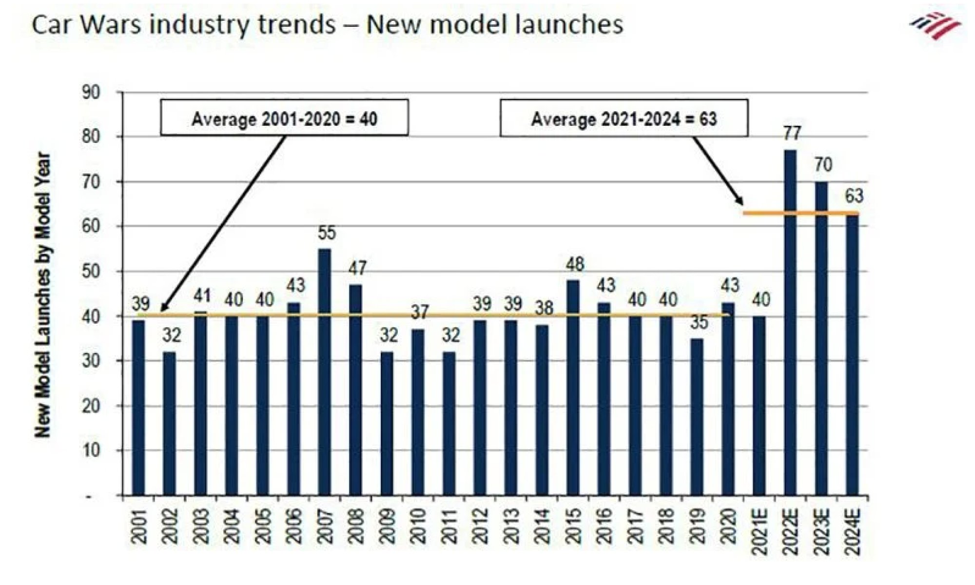 Huge rise in new-car launches can be found in 2022, states BoA record