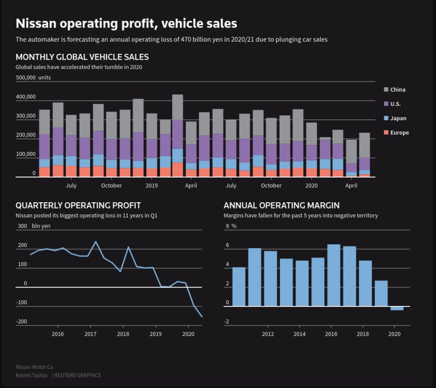 Nissan alerts of document yearly loss as pandemic hits its turn-around effort