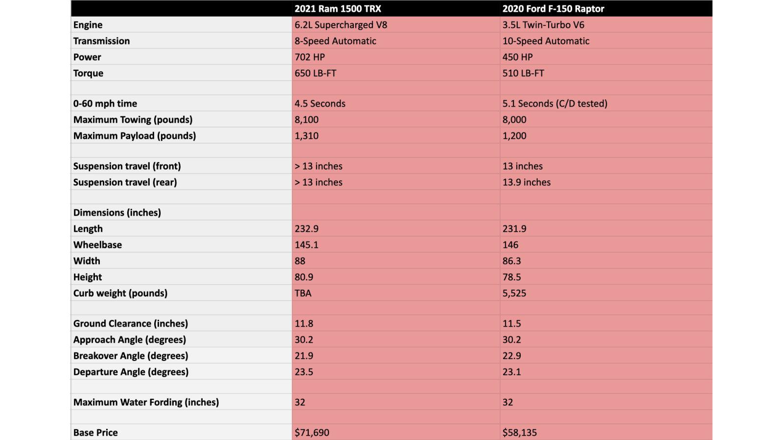 2021 Ram 1500 TRX vs. 2020 Ford F-150 Raptor Off-road vehicle comparo