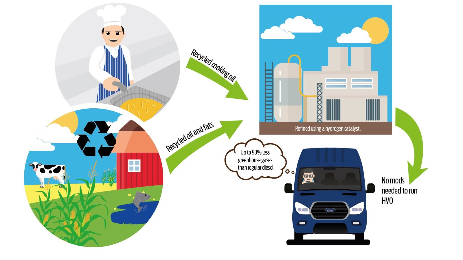 Ford Europe's Transportation vans can currently work on business grease