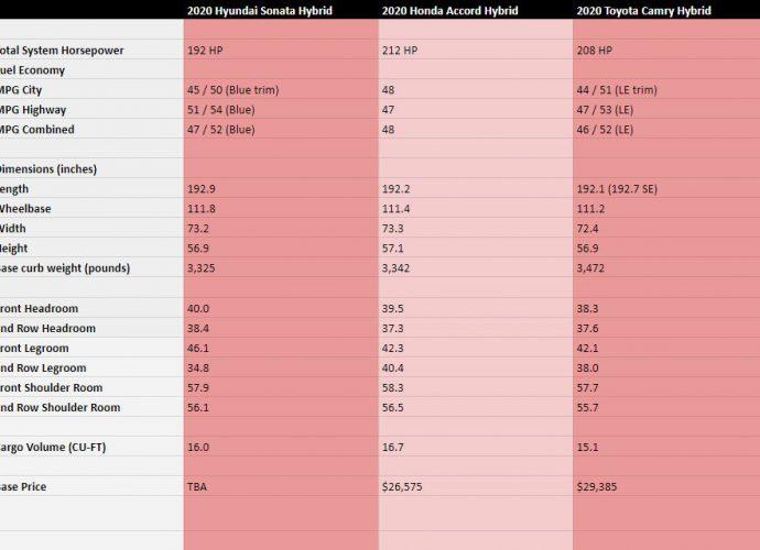 2020 Hyundai Sonata Crossbreed vs Honda Accord Crossbreed vs Toyota Camry Crossbreed|Gas economic climate, area, insides