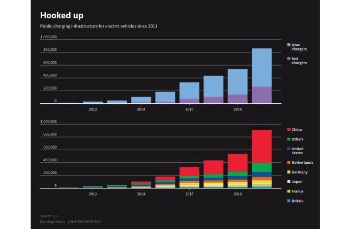 EV public billing areas rose by 60% worldwide in 2019
