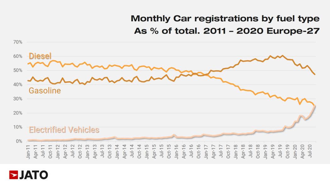 Energized vehicles surpass diesels in European automobile sales