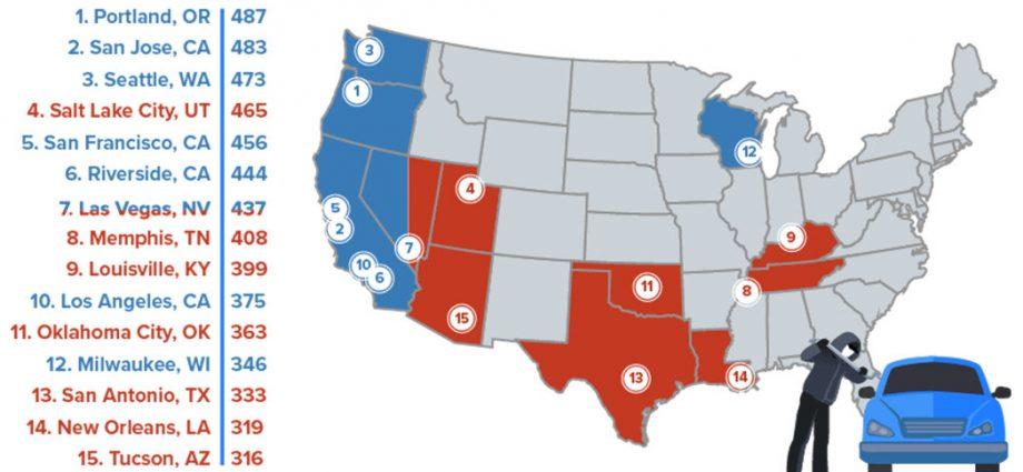 West coastline cities lead the UNITED STATE in automobile burglaries