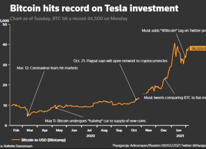 Tesla spends $1.5 billion in Bitcoin and also will certainly approve it as settlement for its automobiles