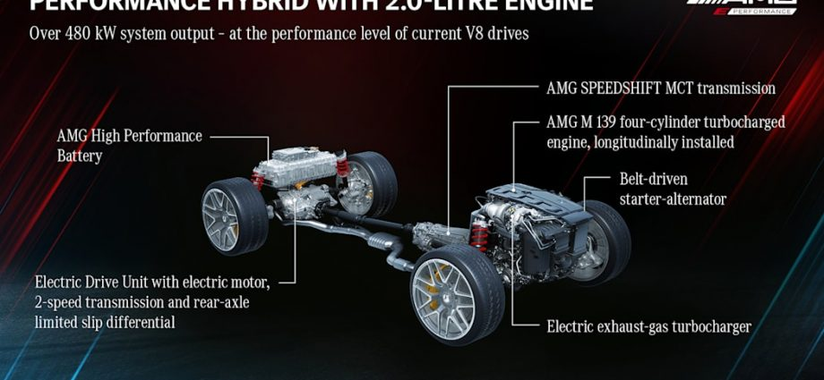 AMG outlines an electrification roadmap with high-performance crossbreeds at its core