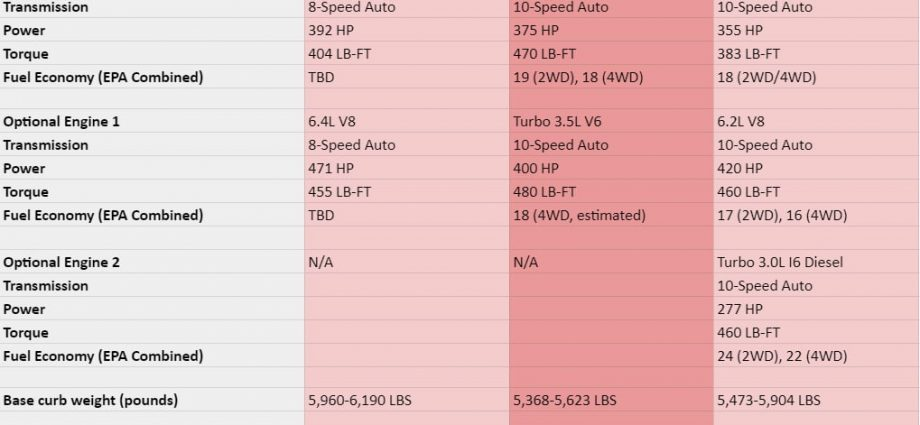 2022 Jeep Wagoneer vs. 2021 Chevy Tahoe as well as 2021 Ford Exploration|Specifications contrast