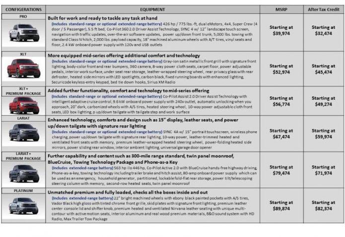Ford F-150 Lightning complete trim rates details leakages online