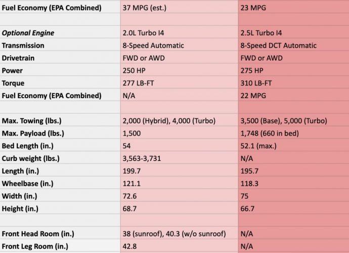 2022 Ford Radical vs. 2022 Hyundai Santa Cruz Just how they contrast theoretically