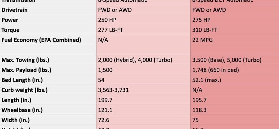 2022 Ford Radical vs. 2022 Hyundai Santa Cruz|Just how they contrast theoretically