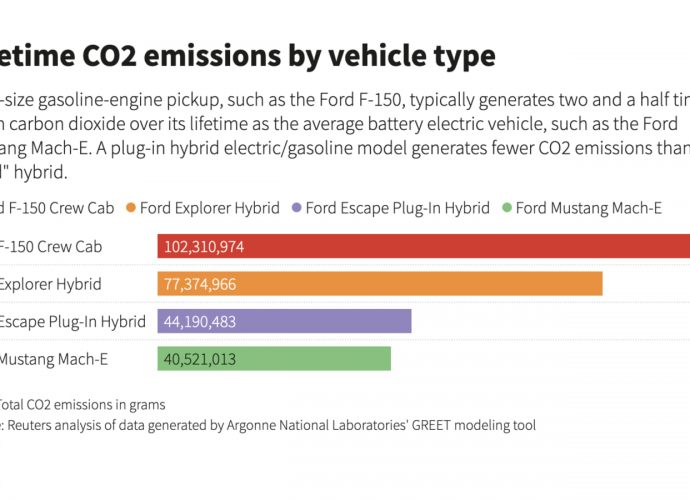 Just how America's relationship with suvs as well as vehicles hinders EV fostering strategies