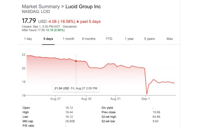Lucid supply dives as vital investors are without trading lockup