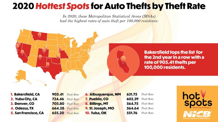Automobile burglaries surged in 2015-- right here's where and also why