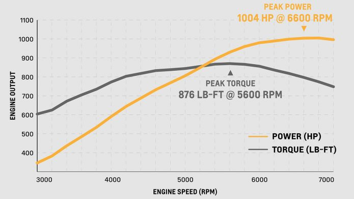 Chevy ZZ632 is a 1,000- hp instance of 'no substitute for variation'