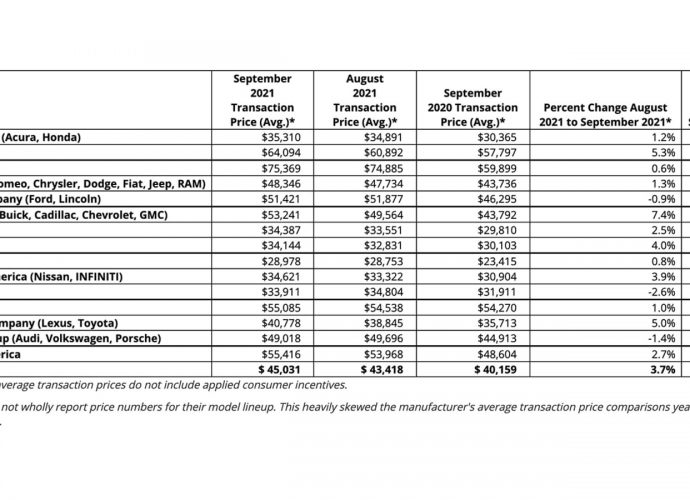 Typical brand-new auto deal cost strikes a document $45,031